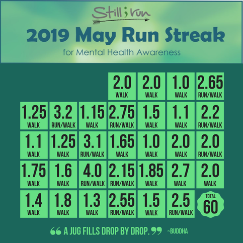 A breakdown of my mileage during the May Run Streak